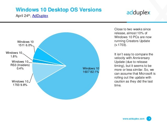 Adduplex Windows Device Statistics Report April 2017 4 638