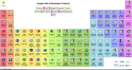 Imagen de la semana: La tabla periódica de Google para desarrolladores