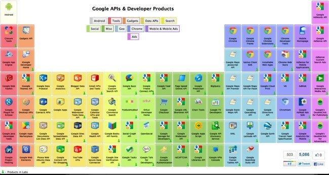 La tabla periódica de Google