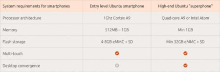 Ubuntu mobile OS