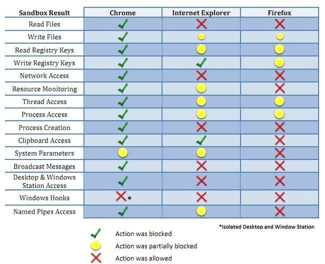 Vulnerabilidades Chrome Firefox