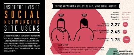 Error #3 en Social Media: Los usuarios de redes sociales no tienen amigos