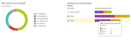 Estadísticas de publicaciones en Google+