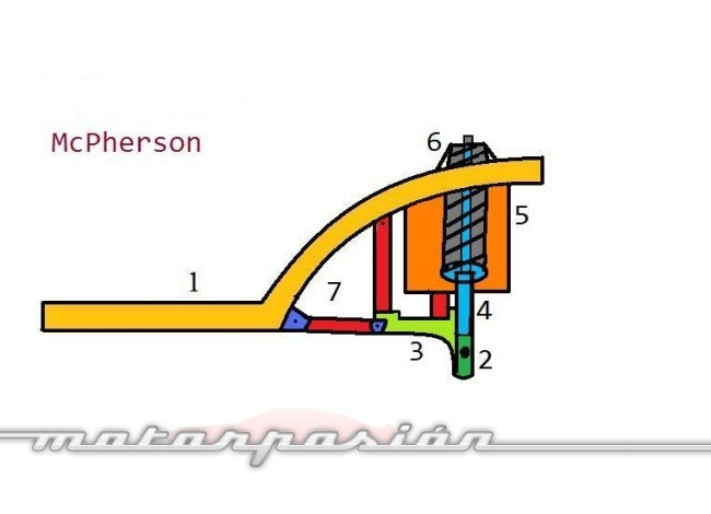 Diagrama suspensión McPherson