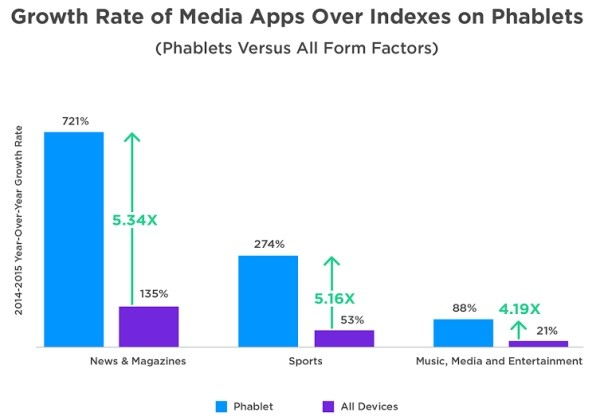 apps Use phablets