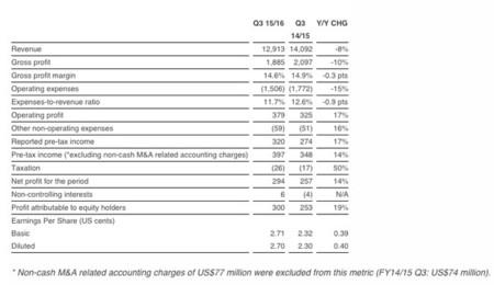 Balance del Q3 2015 de Lenovo