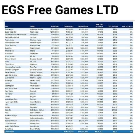 Epic Games Juegos