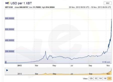 Cotización de Bitcoin en el último año