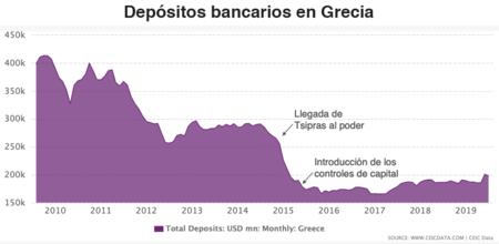 Depósitos bancarios en Grecia