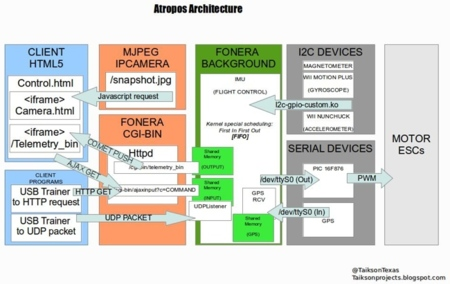 Arquitectura del Drone de David