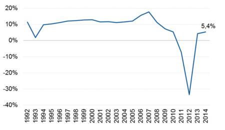 ROE de la banca española desde 1992
