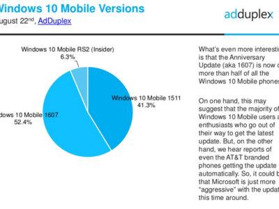 El Update Anniversary ya está instalado en más de la mitad de smartphones con Windows 10