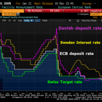 ¿Qué Bancos Centrales han adoptado tipos de intereses negativos?