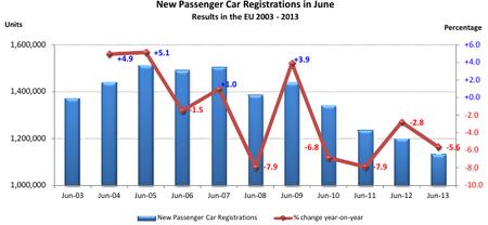 A mitad de 2013, las ventas de coches en Europa han caído más que en España