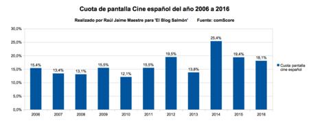 Cuota Pantalla Cine Espanol