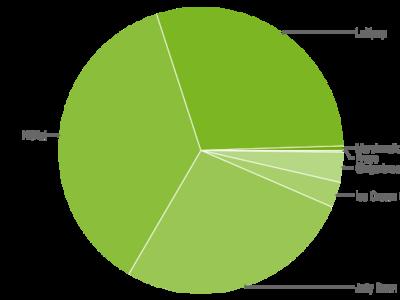 Android Lollipop ya es la segunda versión más usada mientras Marshmallow logra el 0,5% en dos meses