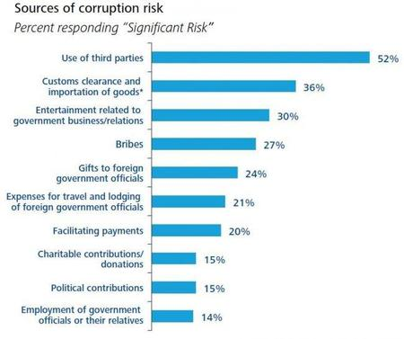 deloitte-corruption-2011-sources-of-risk.jpg