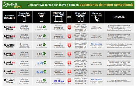 Comparativa Combinados Movil Y Fibra Con Cobertura Total