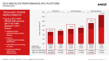 AMD mobile APU 2013