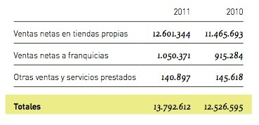 Inditex beneficio ventas