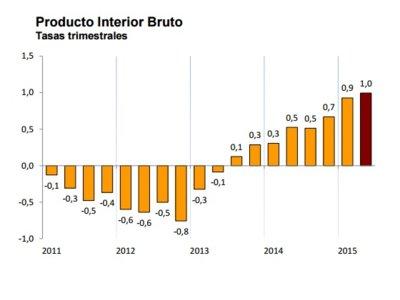 El crecimiento español sube al 3,1% anual, según el INE