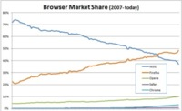 Firefox se convierte en el primer navegador de Europa central