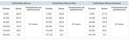 iPhone 4, puntos