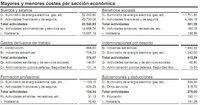 Hostelería: salario mensual de 975 euros, el más bajo de todos los sectores