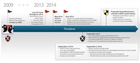 Isight Partners Sandworm Timeline 13oct2014