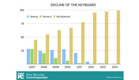 Declive teclados físicos