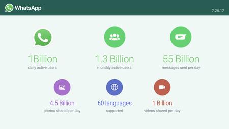 Whatsapp Mil Millones Usuarios