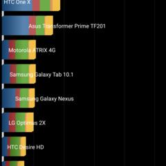 Foto 9 de 43 de la galería benchmarks-nexus-5-android-5-1-1 en Xataka Android