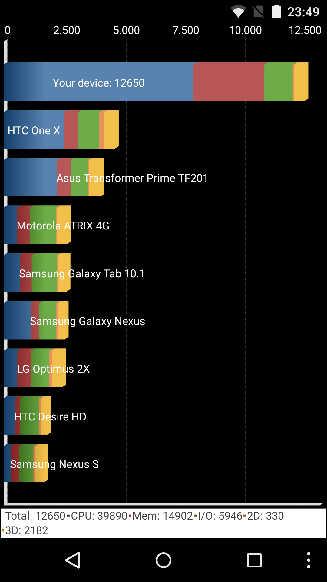 Foto de Benchmarks Nexus 5 Android 5.1.1 (9/43)
