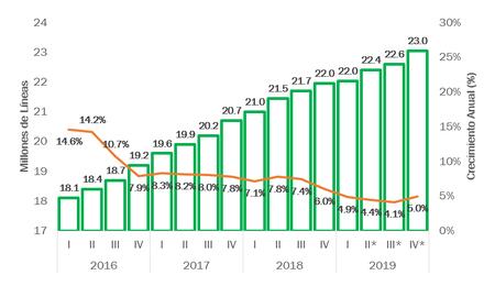 Crecimiento Lineas Moviles Pospago Mexico 2019