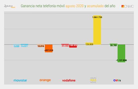 Ganancia Neta Telefonia Movil Agosto 2020 Y Acumulado Del Ano