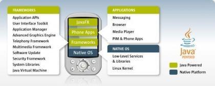 Sun anuncia JavaFX Mobile
