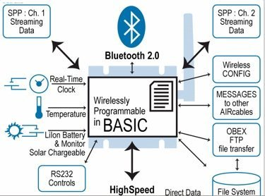 Extendiendo el alcance de Bluetooth hasta los 45 kilómetros