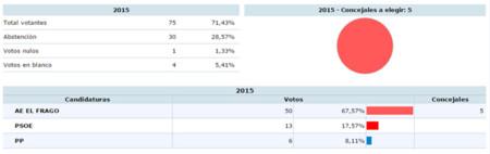 Agrupacion Electoral El Frago