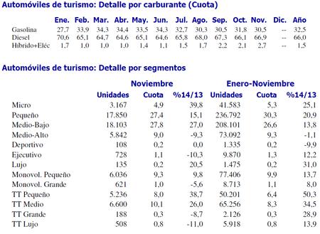 Anfac - Ventas de coches Noviembre 2014