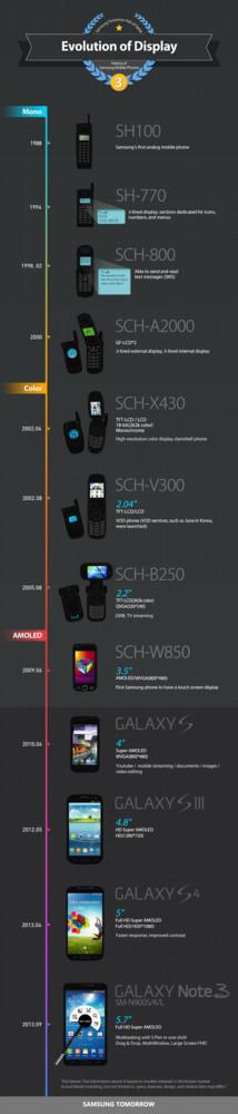 Evolución de la tecnología de las pantallas de móviles Samsung