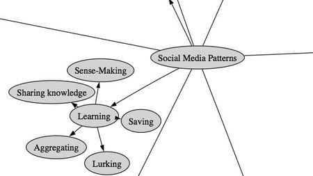 Cómo controlar la presencia de tu empresa en los medios sociales con diez minutos al día
