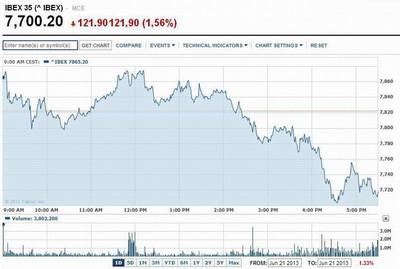 Turbulencias del mercado opacan el optimismo de la Fed y bolsas caen a mínimos anuales