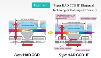 Sony planea lanzar un sensor CCD full frame