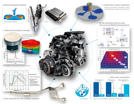 Motor Gasolina Bajas Emisiones