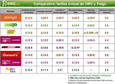 Comparativa de tarifas: Yoigo y los OMV