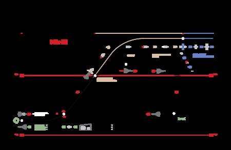 Dawn Mk Iii Operational Diagram