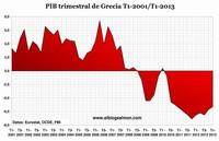 FMI admite que subestimó el daño que la austeridad provocaría en Grecia