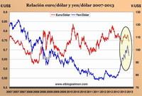 Por qué la guerra mundial de divisas es una batalla en que nadie gana
