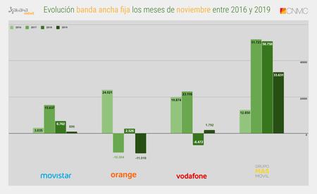 Evolucion Banda Ancha Fija Los Meses De Noviembre Entre 2016 Y 2019