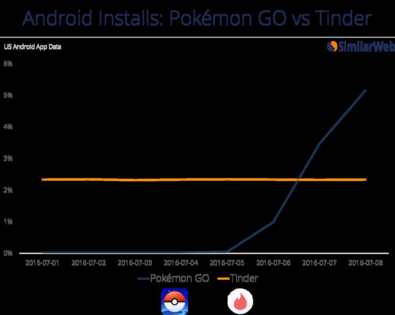 Descargas en android: Tinder vs Pokemon Go